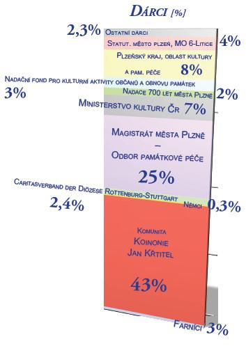 Dárci (procentuální znázornění)